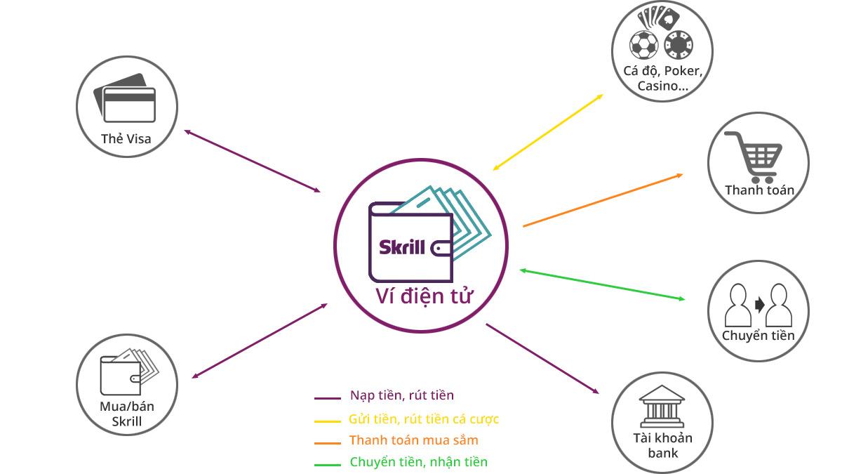 Cách dùng ví điện tử Skrill