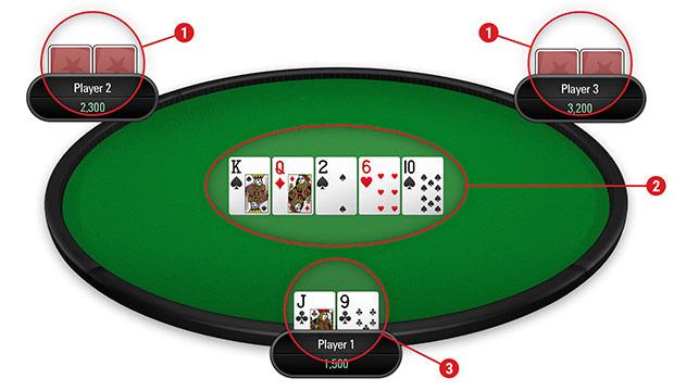 sơ lược cách chơi poker