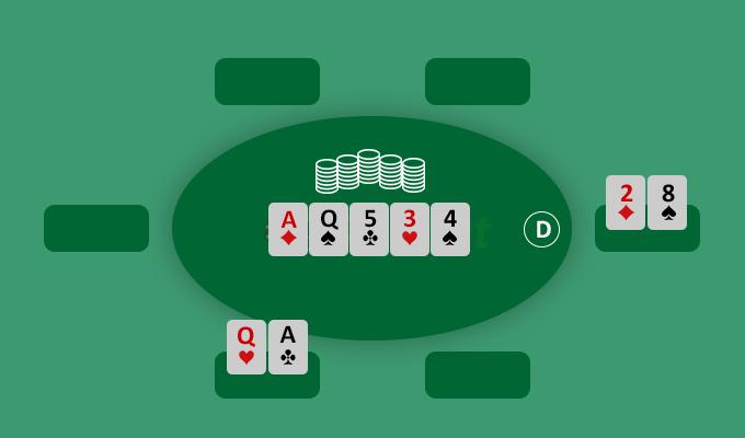 thứ hạng bài poker