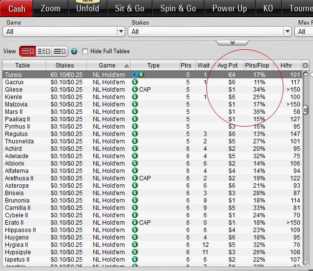 Cách chọn bàn chơi trong poker online