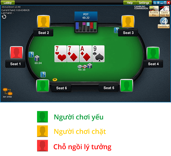 Lựa chọn chỗ ngồi tốt nhất trên bàn poker