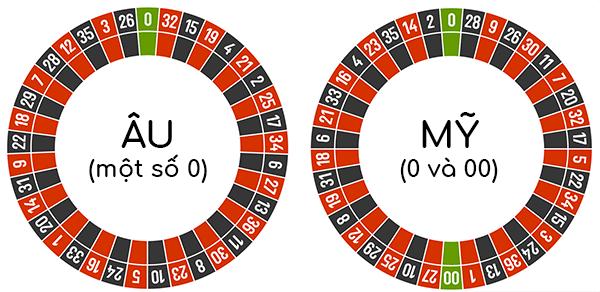 Roulette có một số 0 dễ thắng hơn