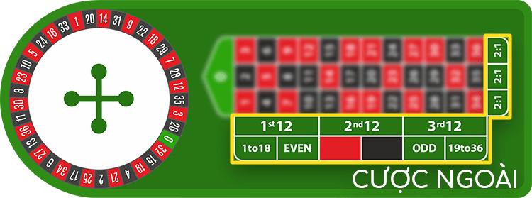 Cược ngoài là dễ thắng nhất trong Roulette