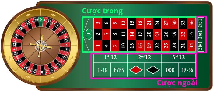 Một bàn chơi Roulette tiêu chuẩn