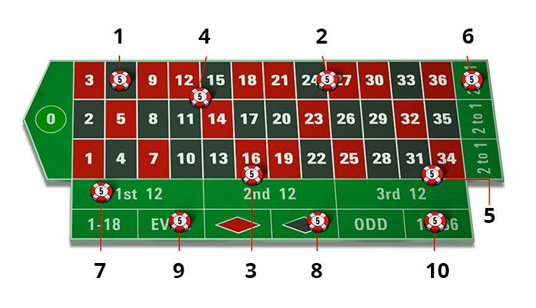 Các loại cược khi chơi Roulette